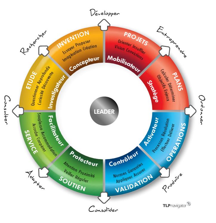 Forces et limites d'un Modèle de Leadership pour la GRH ...